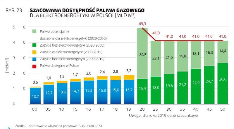 Dolnośląski Instytut Studiów Energetycznych, Gaz ziemny w procesie transformacji energetycznej w Polsce, 2020 infografika