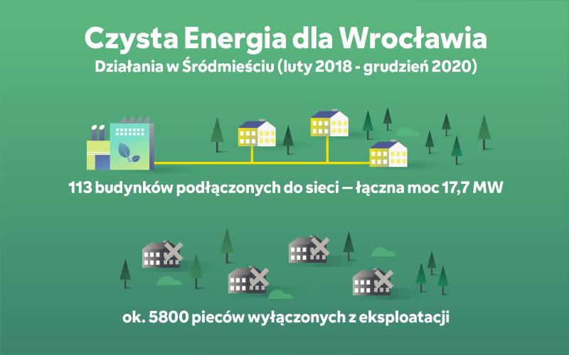 czysta energia dla Wrocławia FORTUM