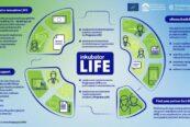 inkubator life